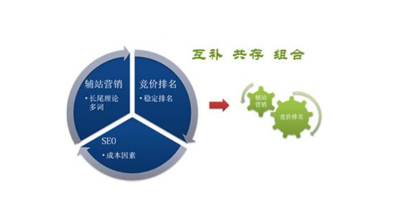 seo优化和sem竞价有什么联系和区别