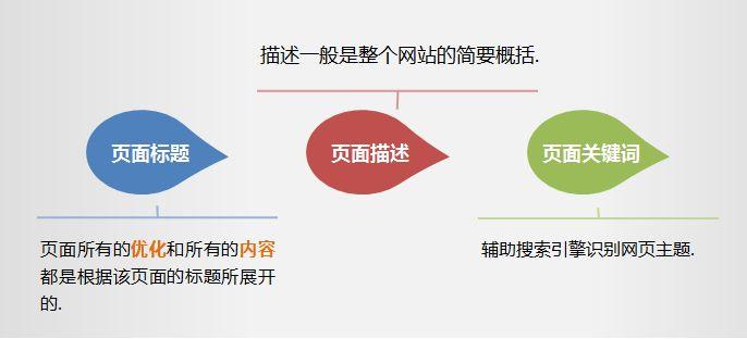 南通网站优化公司-标题优化技巧