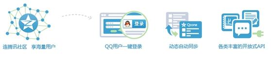 什么是QQ会员登录功能?