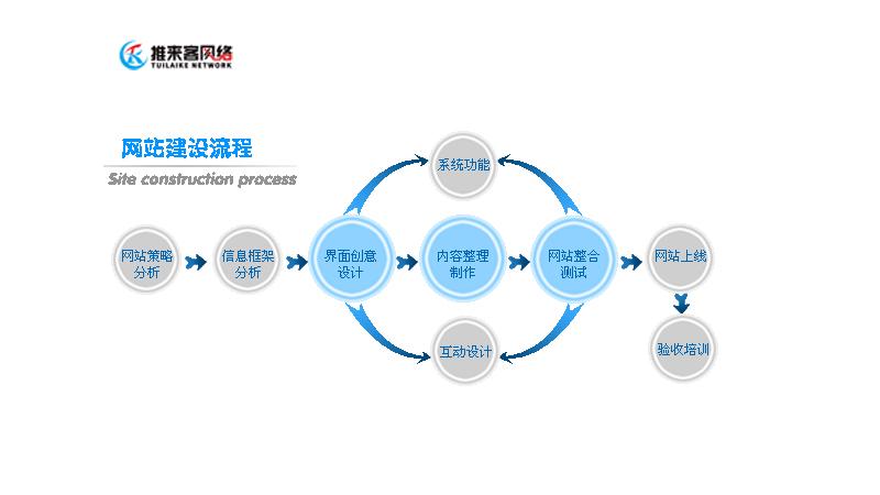 网站建设流程是什么.jpg