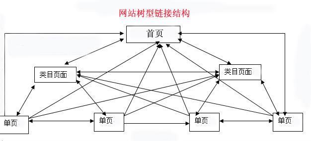 【遂宁SEO】-网站seo内链优化的技巧!