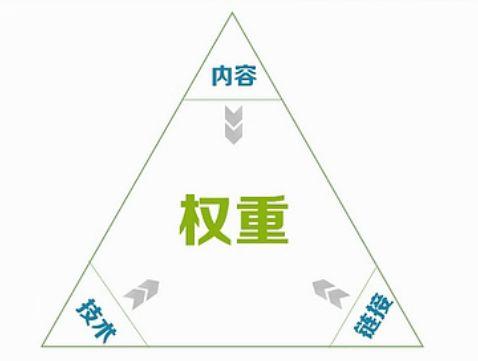 【天津网站优化】网站权重怎么提升