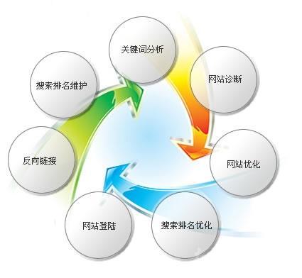学会网站数据分析,抓住用户行为习惯,提升网站转化
